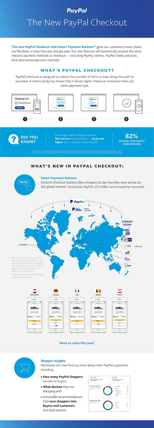paypal whats new 2018