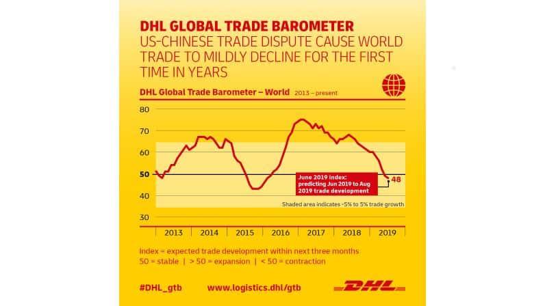 DHL Global Trade Barometer