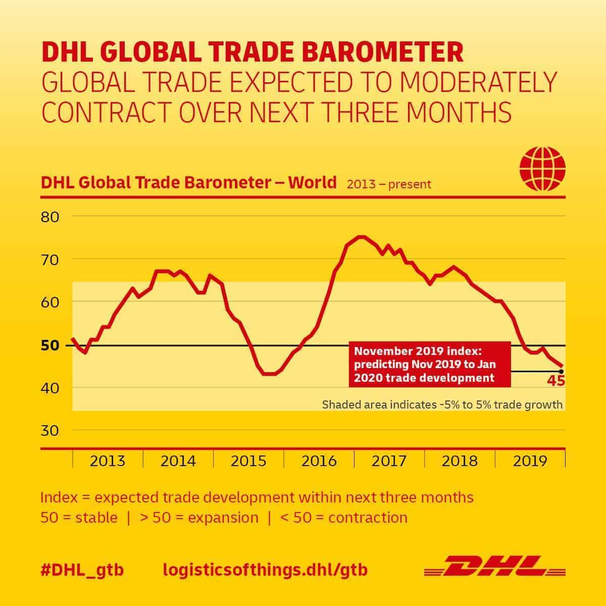Global Trade Barometer 2019