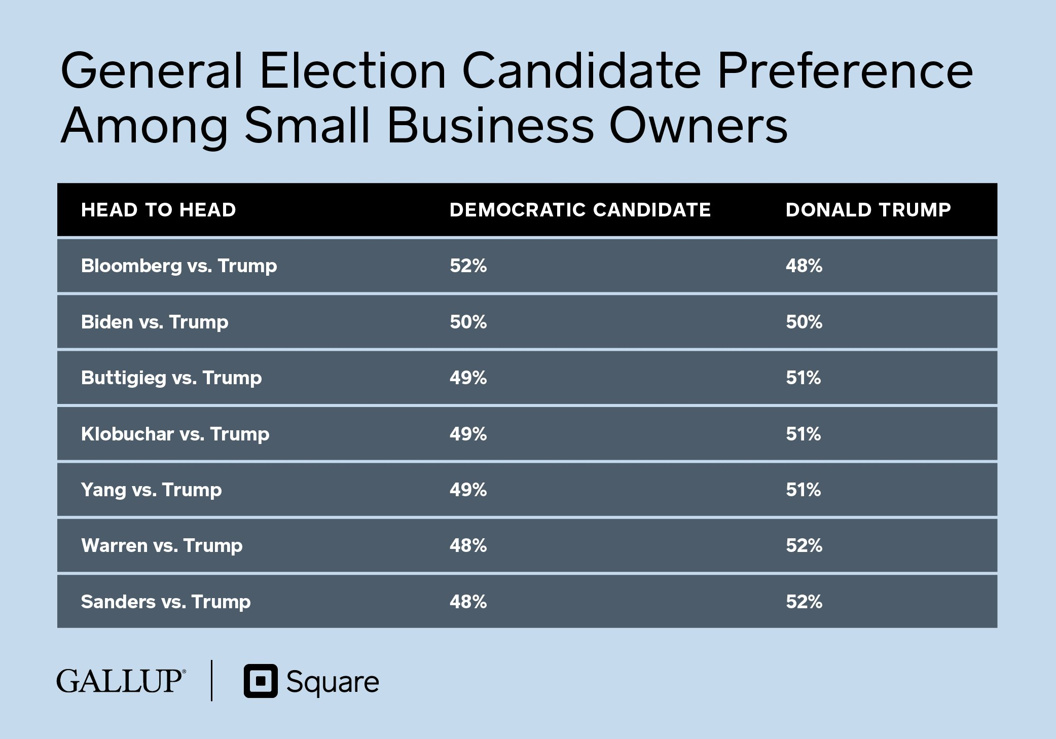 General Election Candidate Preference Among SMBs