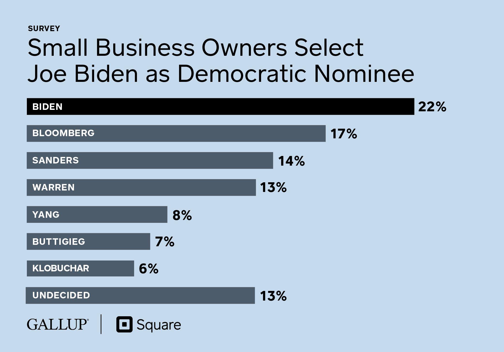 SMBs Select Biden as Democratic Nominee