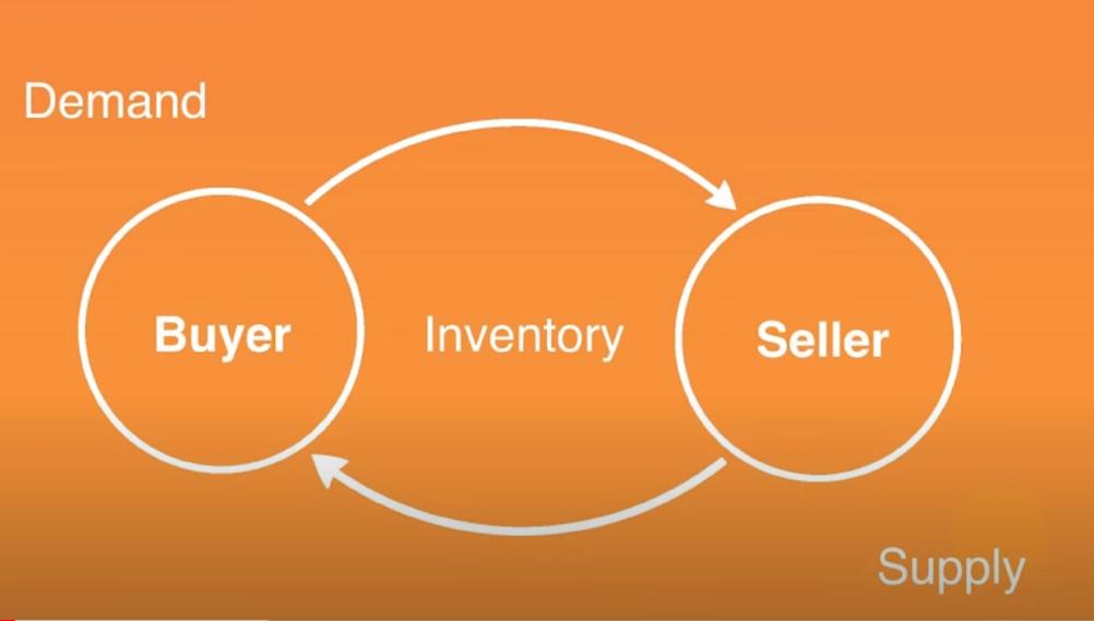 demand buyer inventory seller supply